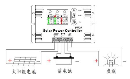 ty太阳能控制仪  控制器面板图